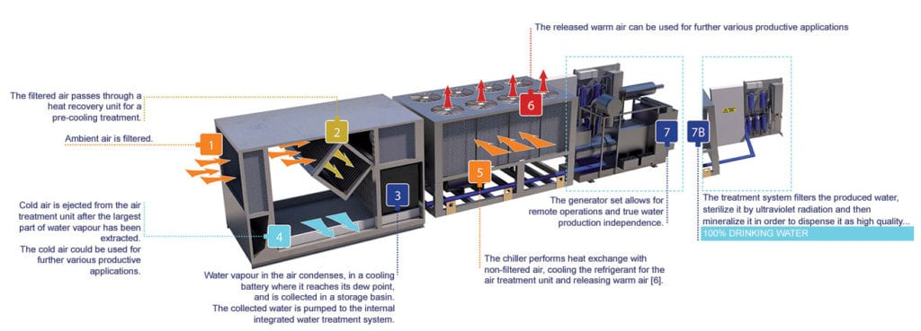 SEAS Mobile Containerized System