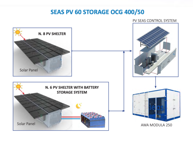 SEAS Solar Energy Solution